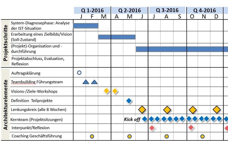 Systemische Berater als Architekt und Handwerker Stuttgart