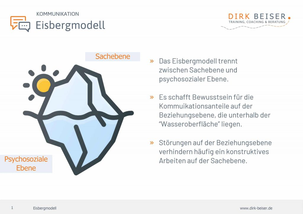 Das Eisbergmodell nach Freud zeigt die Sachebene und die psychosoziale Ebene