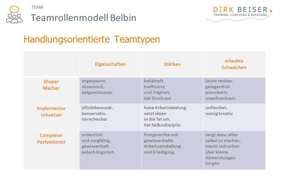 Die Belbin Rollen Handlungsorientiering: Shaper, Implementer und Completer