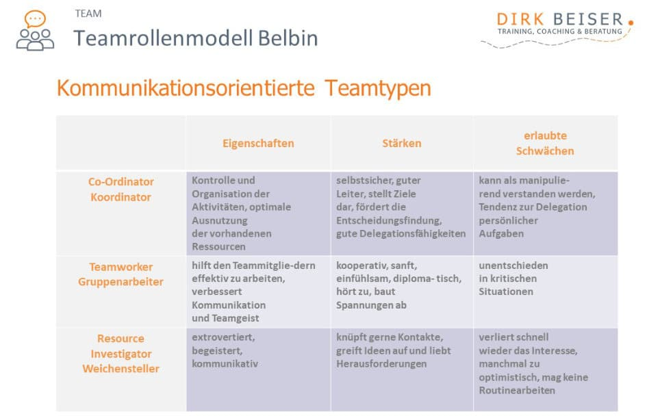 Die Belbin Rollen Kommunikationsorientiering: Co-Ordinator, Teamworker und Resource Investigator