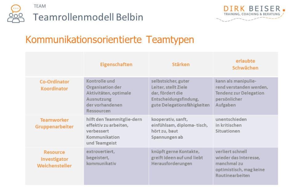 Die Belbin Rollen Kommunikationsorientiering: Co-Ordinator, Teamworker und Resource Investigator