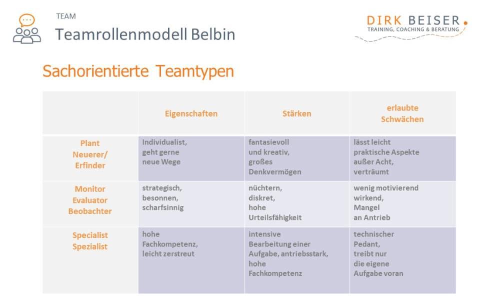 Die Belbin Rollen Sachorientiering: Plant, Monitor Evaluator und Specialist